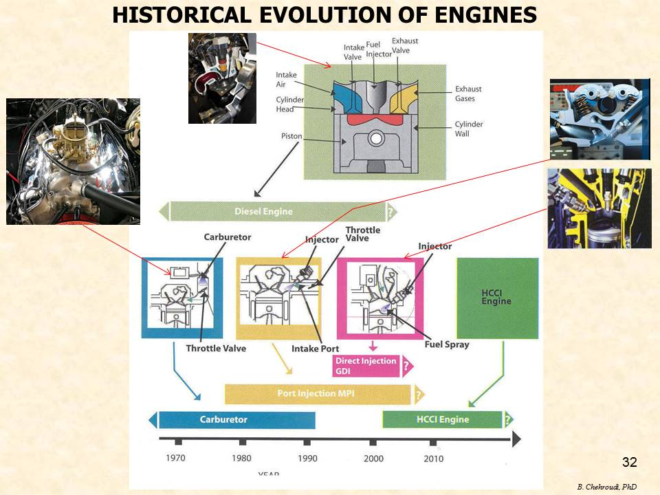 Historical Evolution of Engines