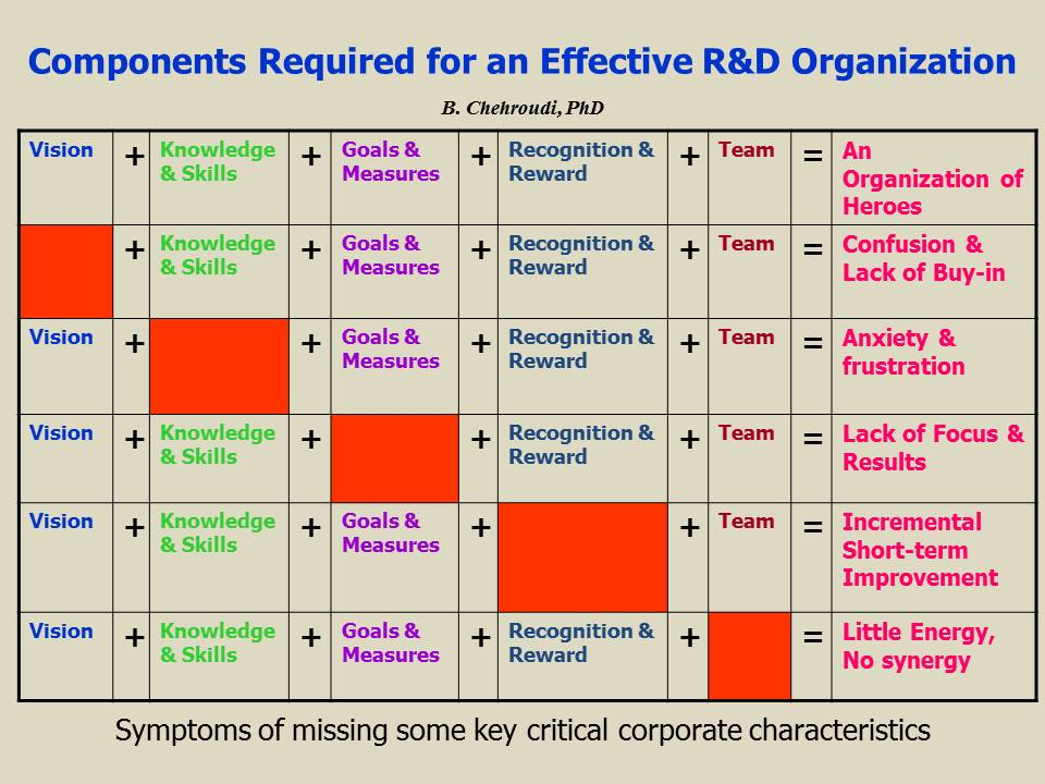 Components Required for an Effective R&D Organization