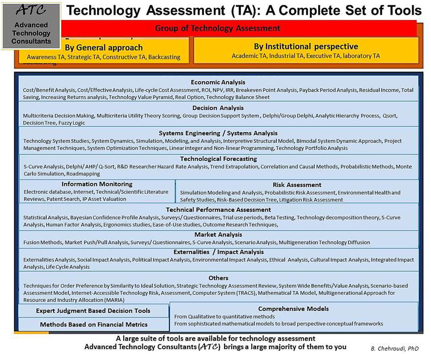 Technology Assessment (TA): A Complete Set of Tools